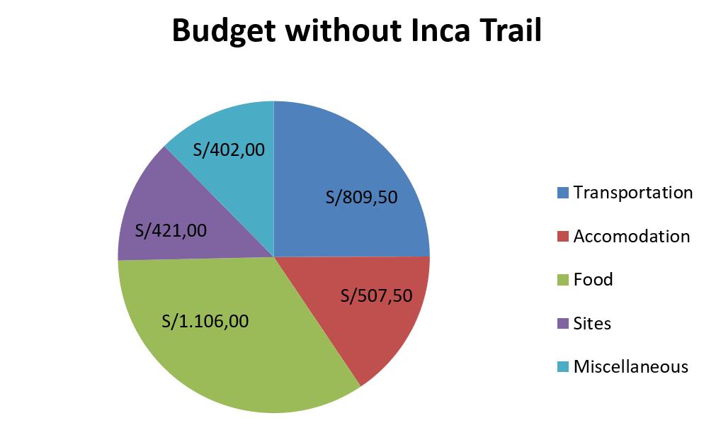 budget 2 week itinerary peru