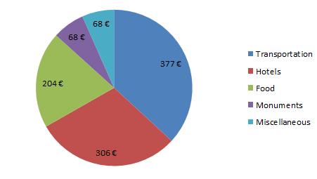Budget Grecia